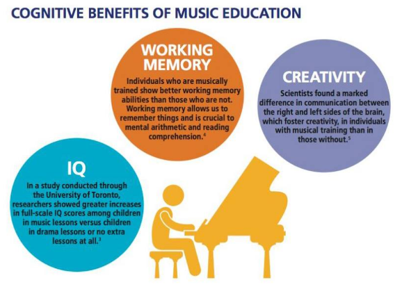 CognitiveBenefitsOfMusicEducation